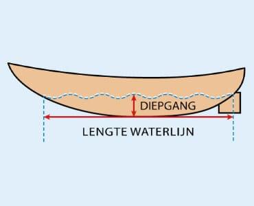 Diepgang & lengte waterlijn